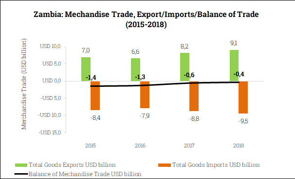 Merchandise Trade Balance in Zambia (2015-2018)