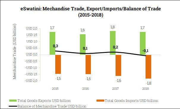 Merchandise Trade Balance in eSwatini (2015-2018)