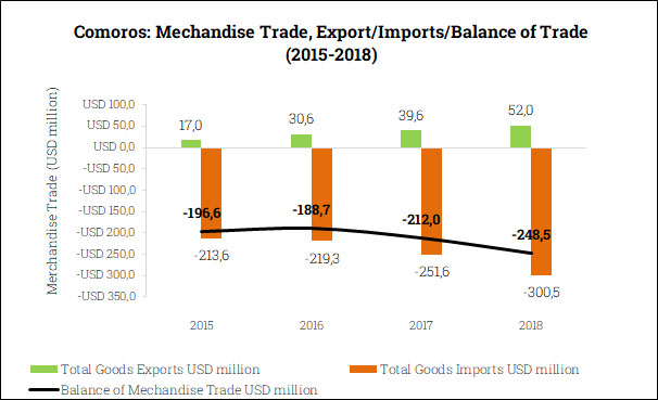 Merchandise Trade Balance in the Comoros (2015-2018)