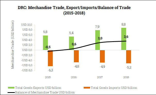 Merchandise Trade Balance in the DRC (2015-2018)