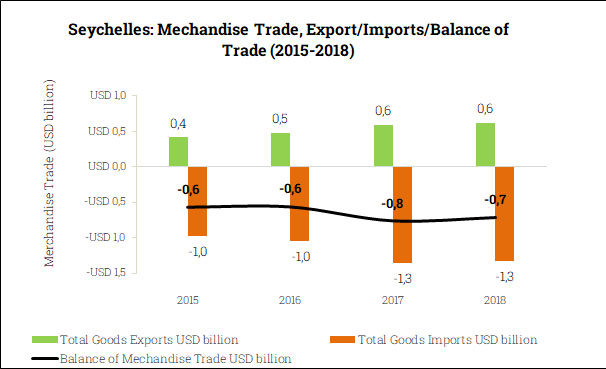 Merchandise Trade Balance in the Seychelles (2015-2018)