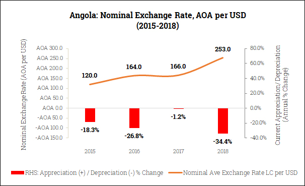 Nominal Exchange Rate in Angola (2015-2018)