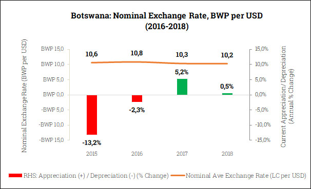 Nominal Exchange Rate in Botswana (2015-2018)