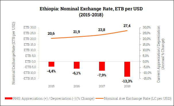 Nominal Exchange Rate in Ethiopia (2015-2018)