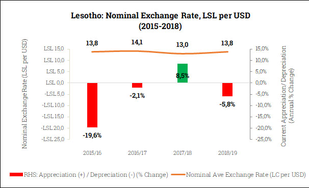 Nominal Exchange Rate in Lesotho (2015-2018)
