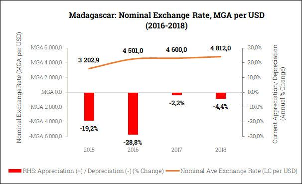 Nominal Exchange Rate in Madagascar (2015-2018)
