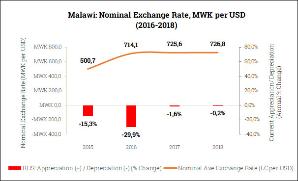 Nominal Exchange Rate in Malawi (2015-2018)