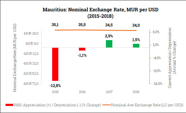 Nominal Exchange Rate in Mauritius (2015-2018)