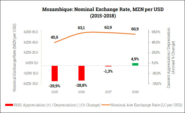 Nominal Exchange Rate in Mozambique (2015-2018)