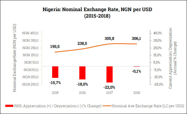 Nominal Exchange Rate in Nigeria (2015-2018)