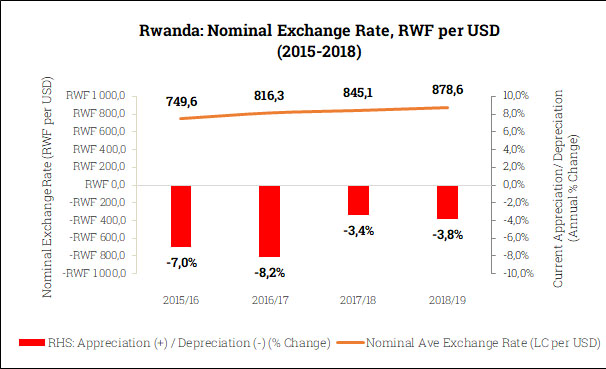 Nominal Exchange Rate in Rwanda (2015-2018)