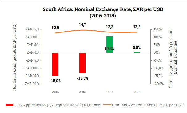 Nominal Exchange Rate in South Africa (2015-2018)