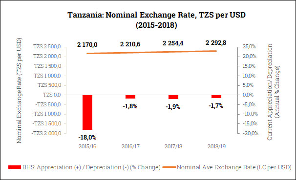 Nominal Exchange Rate in Tanzania (2015/16-2018/19)