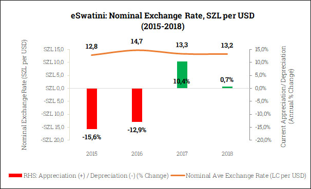 Nominal Exchange Rate in eSwatini (2015-2018)