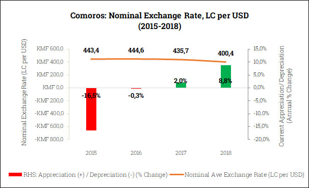 Nominal Exchange Rate in the Comoros (2015-2018)
