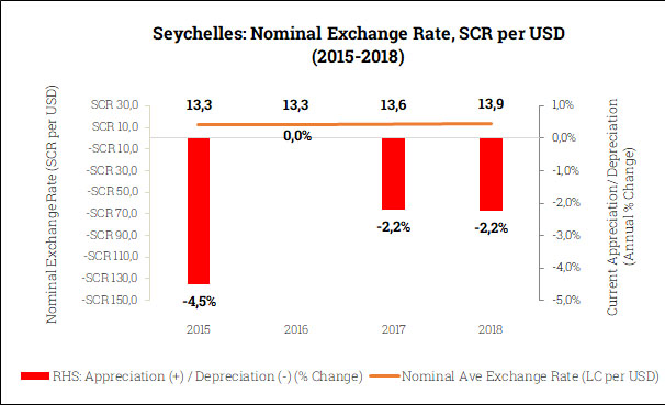 Nominal Exchange Rate in the Seychelles (2015-2018)