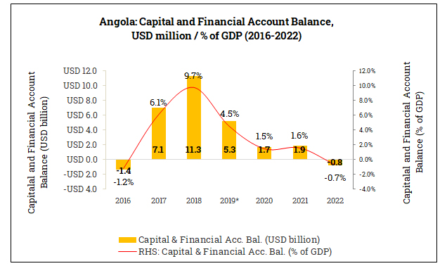 Capital and Financial Account Balance in Angola (2016-2022)