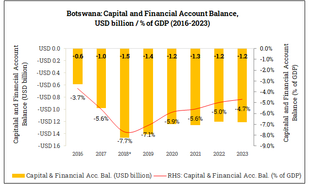 Capital and Financial Account Balance in Botswana (2016-2023)