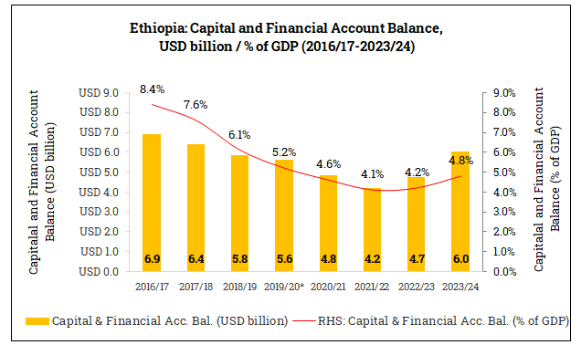 Capital and Financial Account Balance in Ethiopia (2016/17-2023/24)