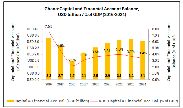 Capital and Financial Account Balance in Ghana (2016-2024)