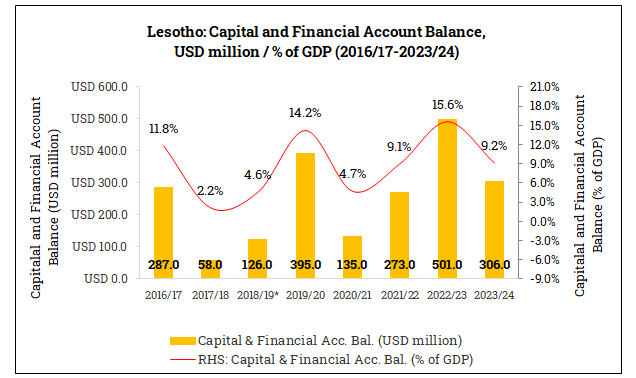 Capital and Financial Account Balance in Lesotho (2016/17-2023/24)