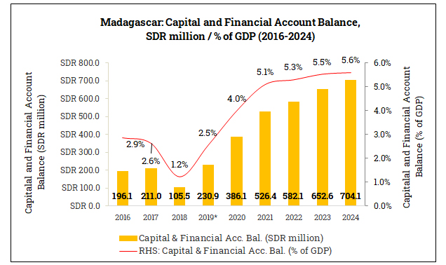 Capital and Financial Account Balance in Madagascar (2016-2024)