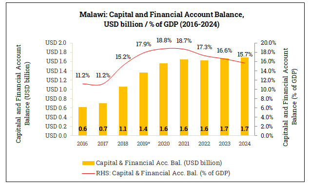Capital and Financial Account Balance in Malawi (2016-2024)