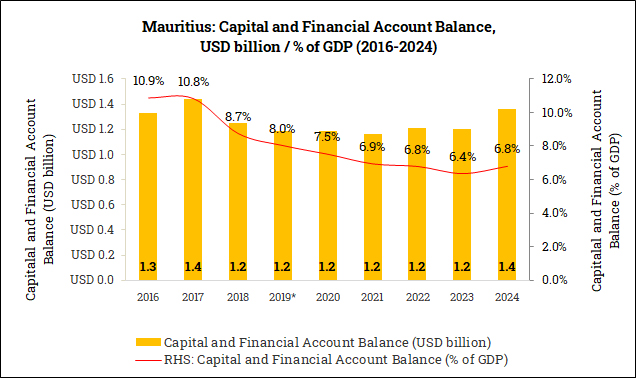 Capital and Financial Account Balance in Mauritius (2016-2024)
