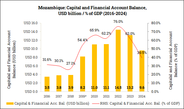 Capital and Financial Account Balance in Mozambique (2016-2024)