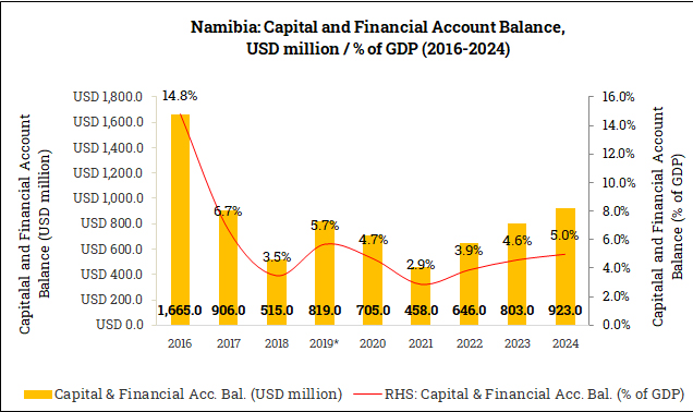 Capital and Financial Account Balance in Namibia (2016-2024)