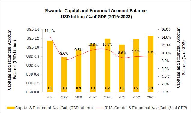 Capital and Financial Account Balance in Rwanda (2016-2023)