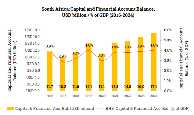 Capital and Financial Account Balance in South Africa (2016-2024)