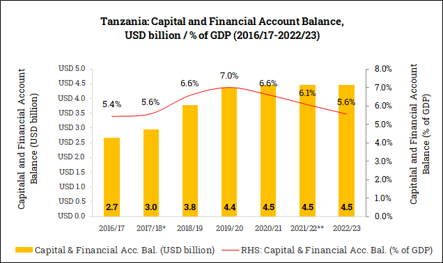 Capital and Financial Account Balance in Tanzania (2016/17-2022/23)
