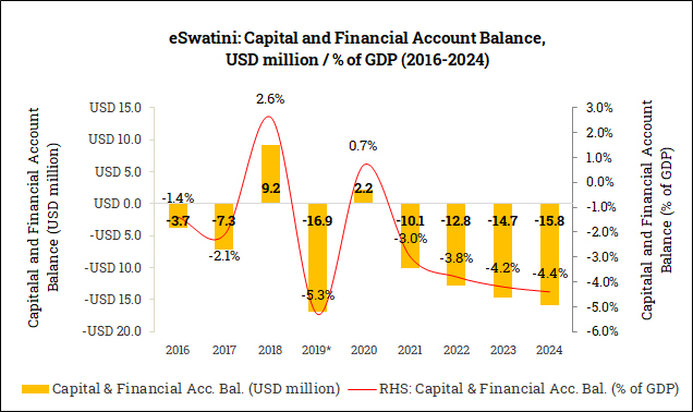 Capital and Financial Account Balance in eSwatini (2016-2024)