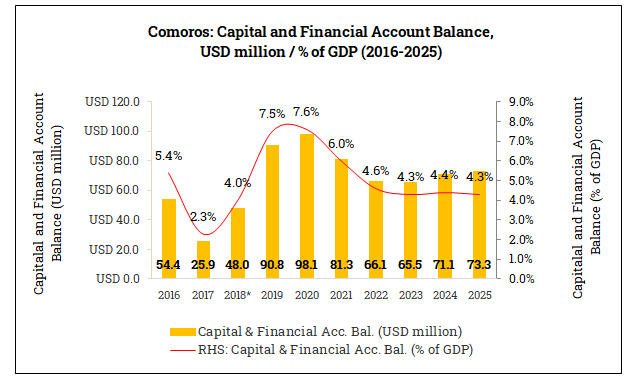 Capital and Financial Account Balance in the Comoros (2016-2025)
