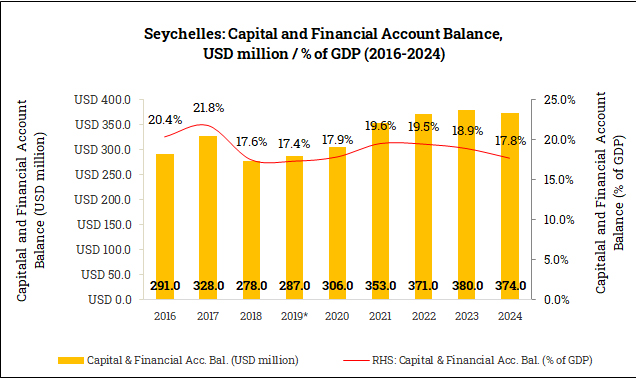 Capital and Financial Account Balance in the Seychelles (2016-2024)