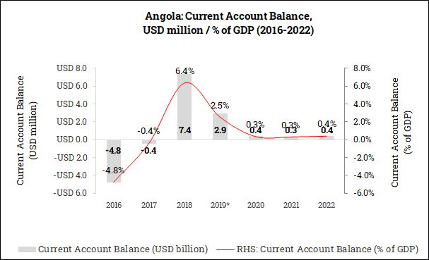 Current Account Balance in Angola (2016-2022)