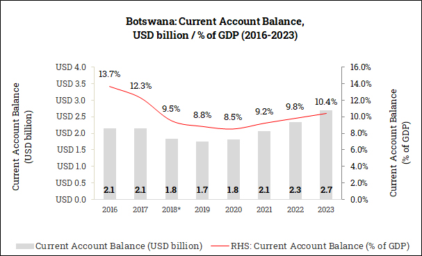 Current Account Balance in Botswana (2016-2023)
