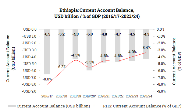 Current Account Balance in Ethiopia (2016/17-2023/24)