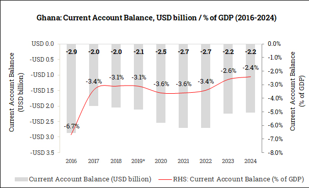 Current Account Balance in Ghana (2016-2024)