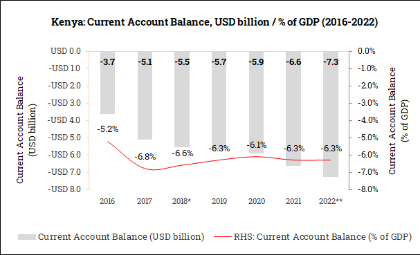 Current Account Balance in Kenya (2016-2022)