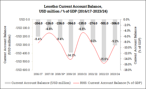 Current Account Balance in Lesotho (2016/17-2023/24)