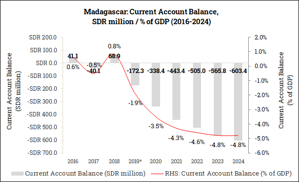Current Account Balance in Madagascar (2016-2024)