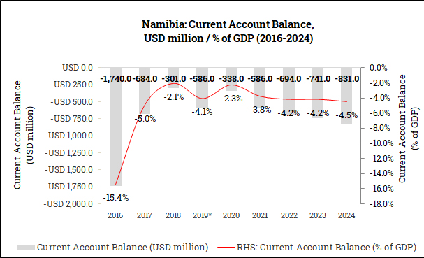 Current Account Balance in Namibia (2016-2024)
