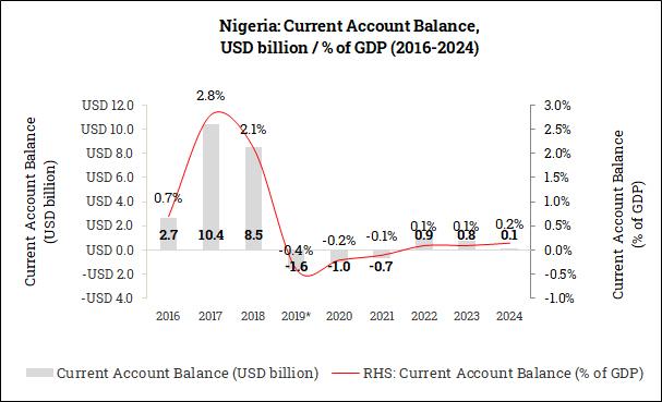 Current Account Balance in Nigeria (2016-2024)