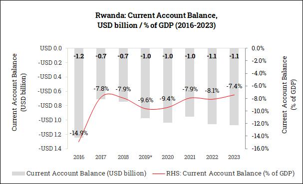 Current Account Balance in Rwanda (2016-2023)