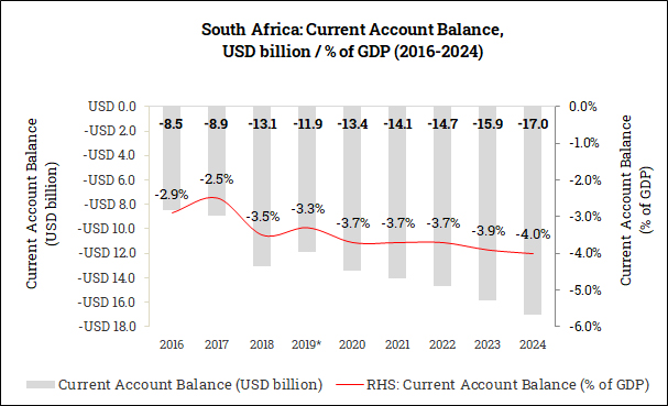 Current Account Balance in South Africa (2016-2024)