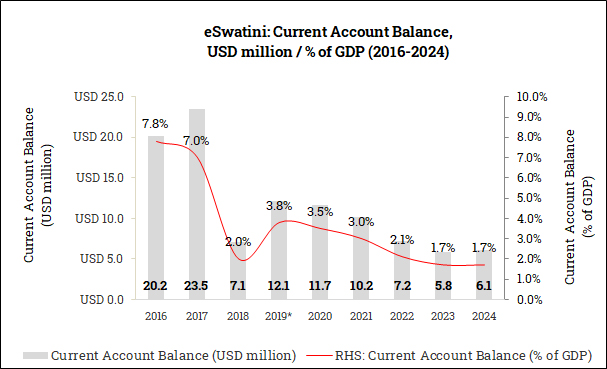 Current Account Balance in eSwatini (2016-2024)