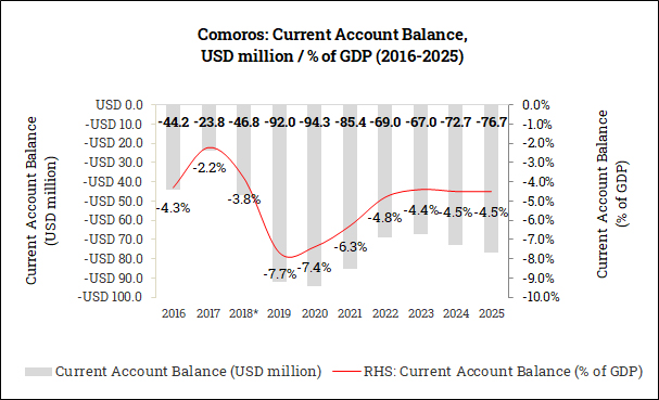 Current Account Balance in the Comoros (2016-2025)
