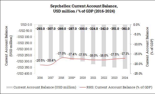 Current Account Balance in the Seychelles (2016-2024)